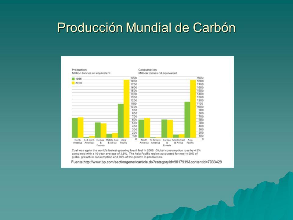 Producción Mundial de Carbón
