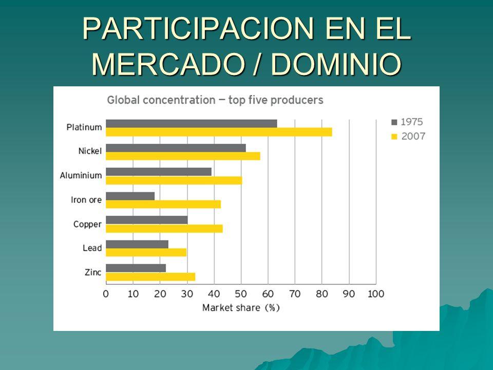 PARTICIPACION EN EL MERCADO / DOMINIO