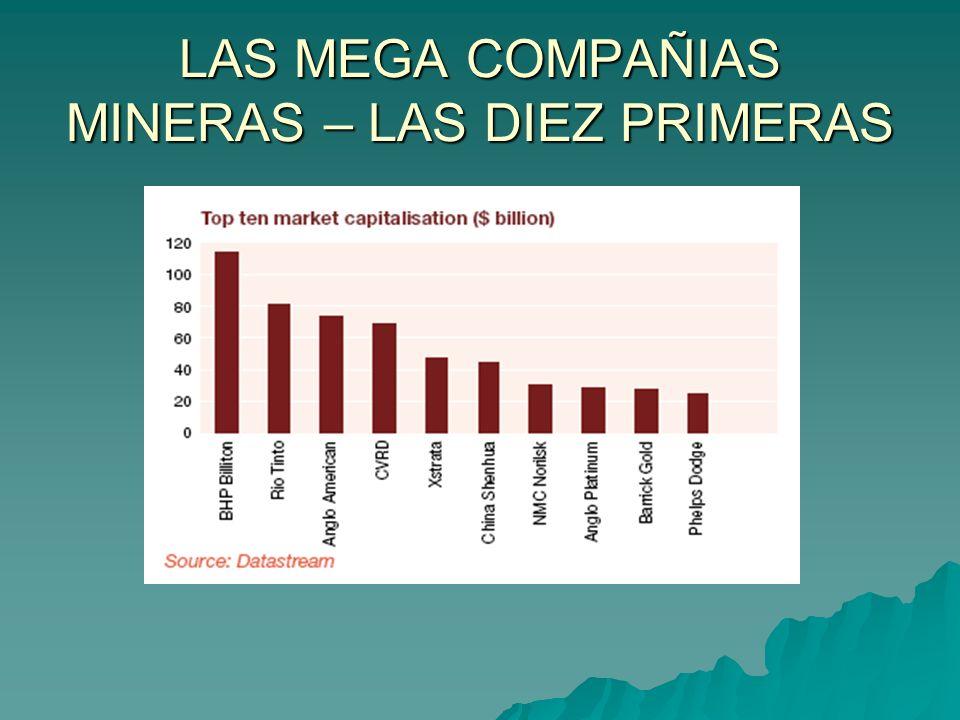 LAS MEGA COMPAÑIAS MINERAS – LAS DIEZ PRIMERAS