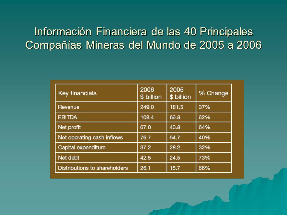 Información Financiera de las 40 Principales Compañías Mineras del Mundo de 2005 a 2006