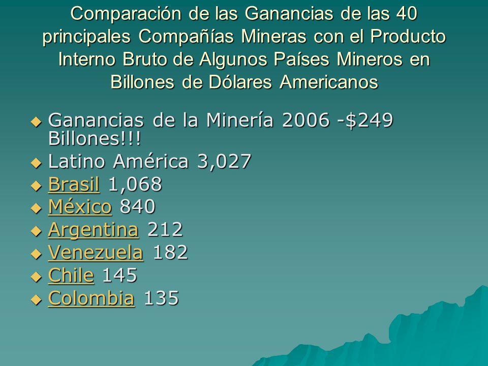 Comparación de las Ganancias de las 40 principales Compañías Mineras con el Producto Interno Bruto de Algunos Países Mineros en Billones de Dólares Am
