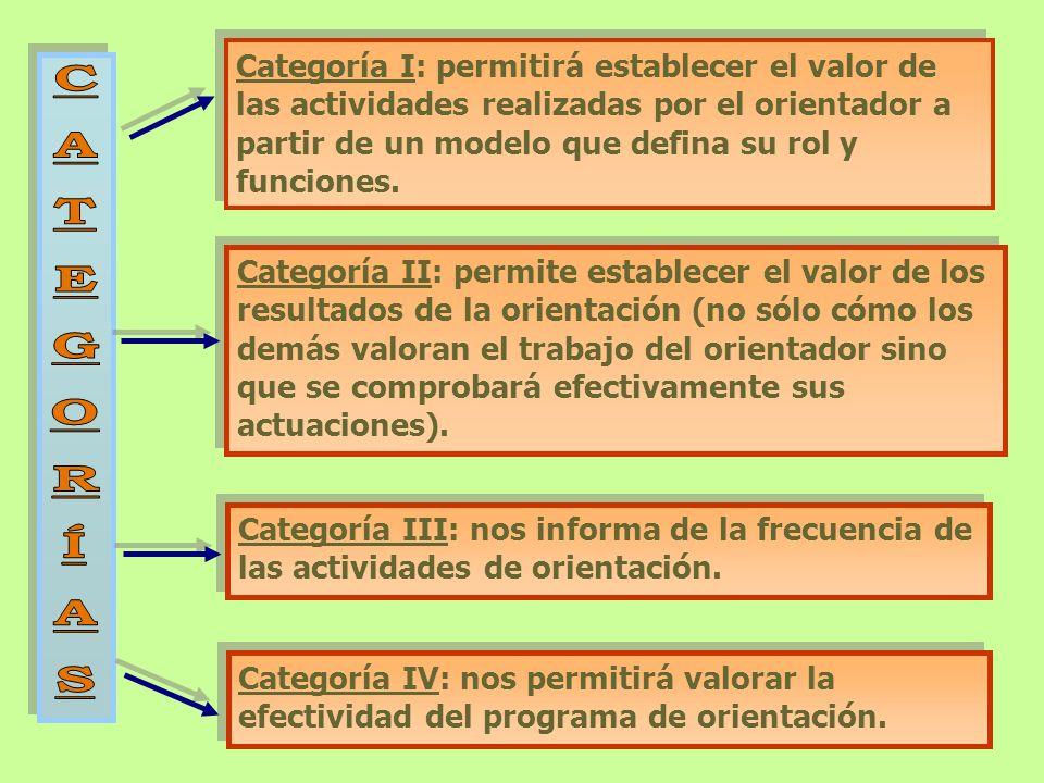 Categoría I: permitirá establecer el valor de las actividades realizadas por el orientador a partir de un modelo que defina su rol y funciones. Catego