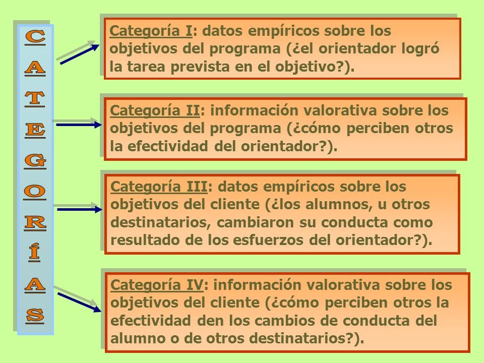 Categoría I: datos empíricos sobre los objetivos del programa (¿el orientador logró la tarea prevista en el objetivo?). Categoría II: información valo