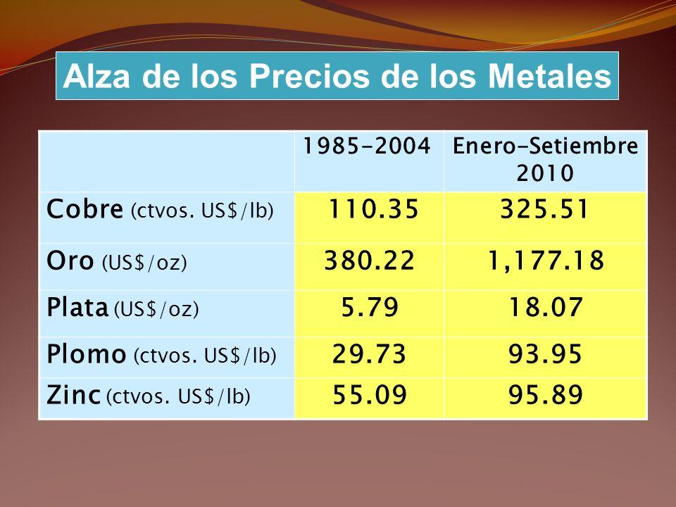 1985-2004Enero-Setiembre 2010 Cobre (ctvos. US$/lb) 110.35325.51 Oro (US$/oz) 380.221,177.18 Plata (US$/oz) 5.7918.07 Plomo (ctvos. US$/lb) 29.7393.95