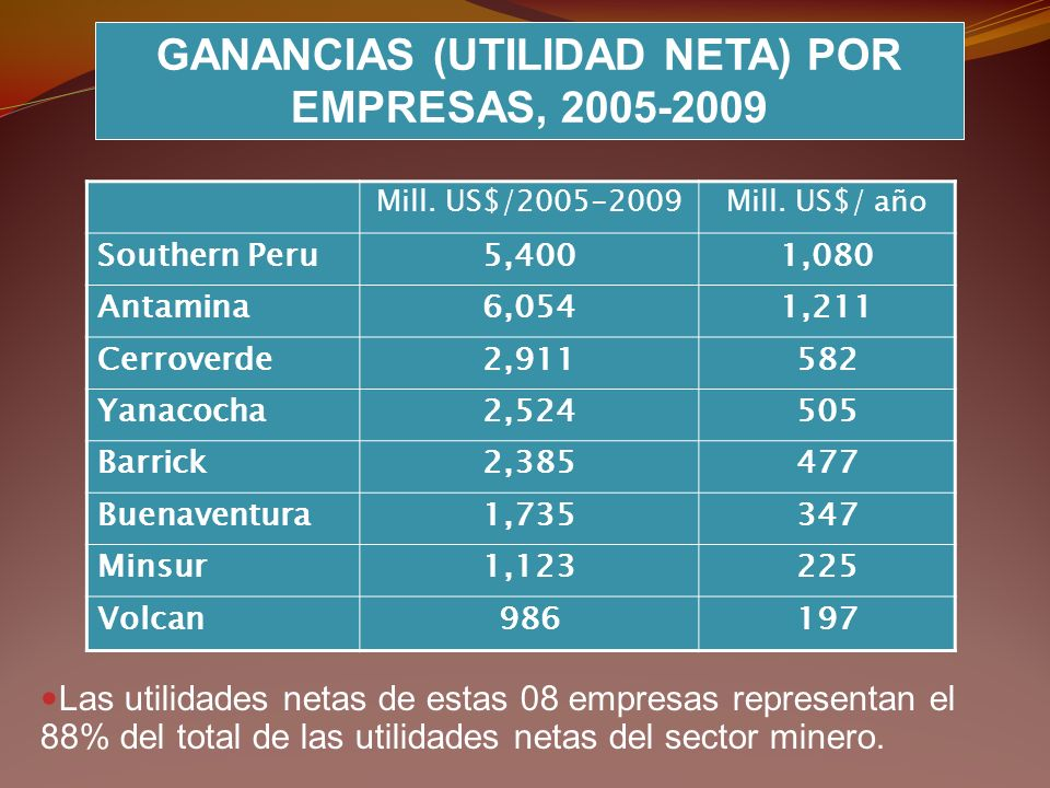 GANANCIAS (UTILIDAD NETA) POR EMPRESAS, 2005-2009 Mill. US$/2005-2009Mill. US$/ año Southern Peru5,4001,080 Antamina6,0541,211 Cerroverde2,911582 Yana