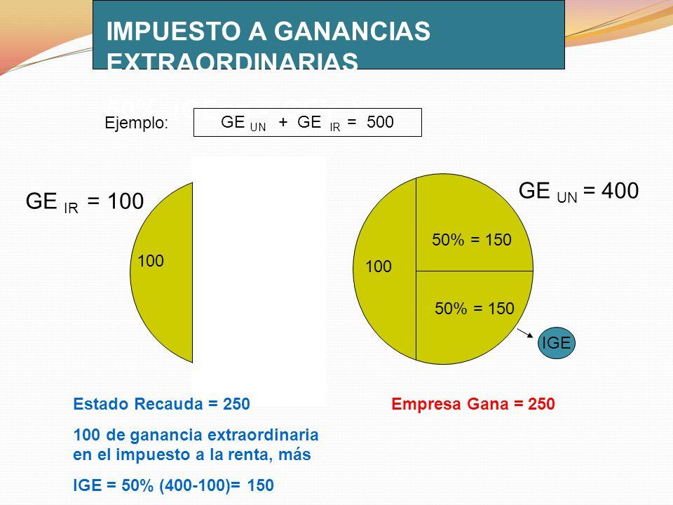IMPUESTO A GANANCIAS EXTRAORDINARIAS 50% (GEun - GEir ) 50% = 150 GE UN = 400 GE IR = 100 GE UN + GE IR = 500 Ejemplo: 100 Estado Recauda = 250 100 de