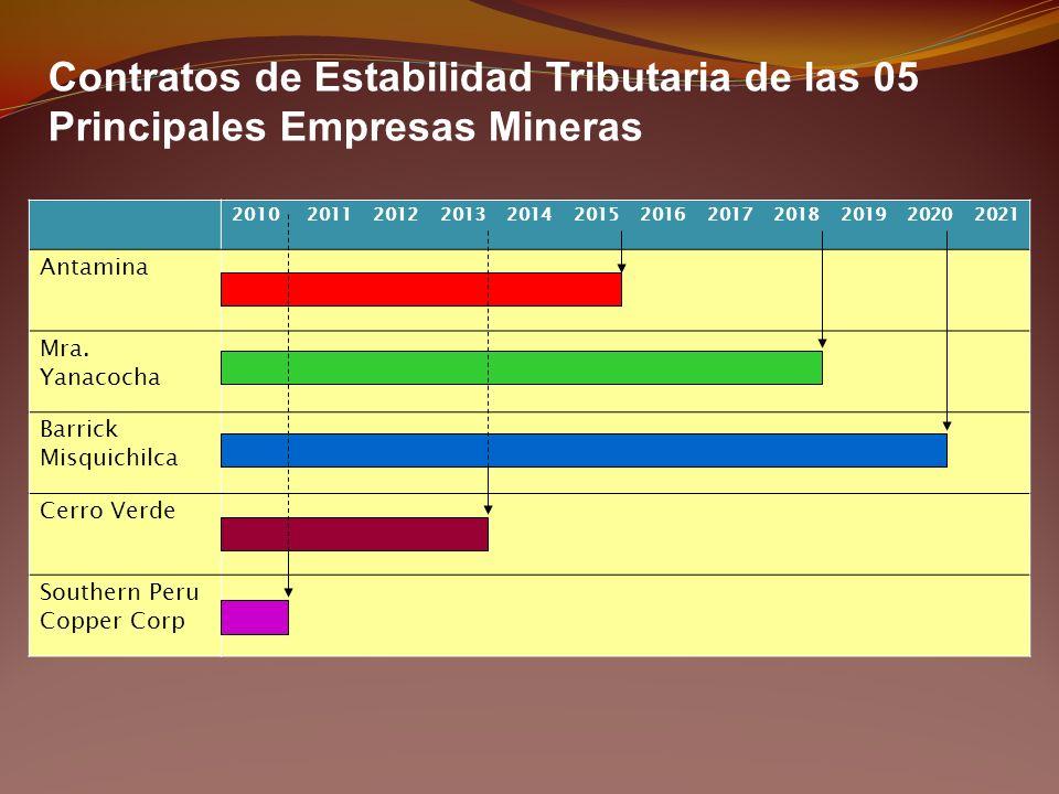 201020112012201320142015201620172018201920202021 Antamina Mra. Yanacocha Barrick Misquichilca Cerro Verde Southern Peru Copper Corp Contratos de Estab