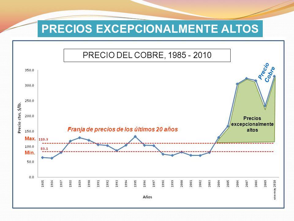 PRECIOS EXCEPCIONALMENTE ALTOS Precios excepcionalmente altos Franja de precios de los últimos 20 años Max. Min. Precio Cobre PRECIO DEL COBRE, 1985 -