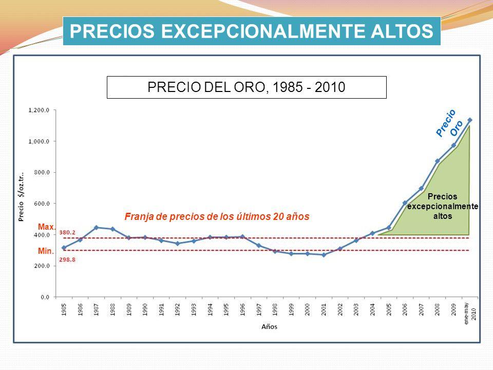 Precios excepcionalmente altos Max. Min. Franja de precios de los últimos 20 años Precio Oro PRECIO DEL ORO, 1985 - 2010 PRECIOS EXCEPCIONALMENTE ALTO
