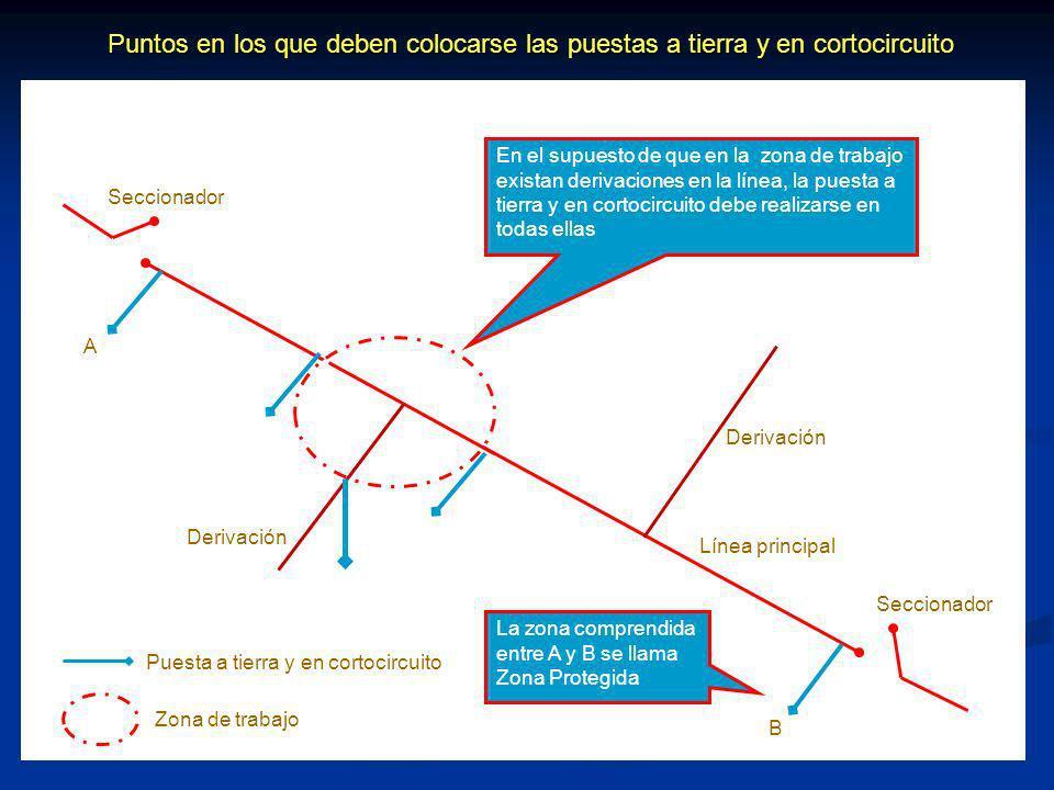 Puntos en los que deben colocarse las puestas a tierra y en cortocircuito Seccionador Puesta a tierra y en cortocircuito Zona de trabajo Derivación En el supuesto de que en la zona de trabajo existan derivaciones en la línea, la puesta a tierra y en cortocircuito debe realizarse en todas ellas Línea principal Seccionador Derivación A B La zona comprendida entre A y B se llama Zona Protegida