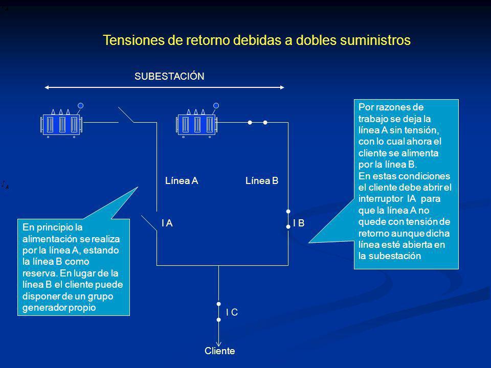 Tensiones de retorno debidas a dobles suministros Cliente SUBESTACIÓN Línea A Línea B I AI B En principio la alimentación se realiza por la línea A, estando la línea B como reserva.