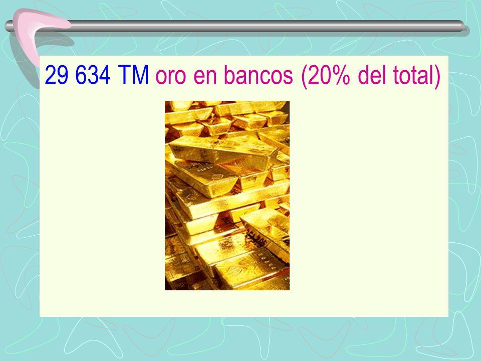 29 634 TM oro en bancos (20% del total)