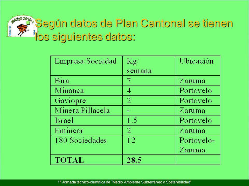 Según datos de Plan Cantonal se tienen los siguientes datos: Según datos de Plan Cantonal se tienen los siguientes datos: