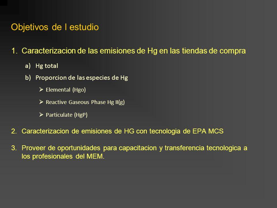 1.Caracterizacion de las emisiones de Hg en las tiendas de compra a)Hg total b)Proporcion de las especies de Hg Elemental (Hgo) Reactive Gaseous Phase