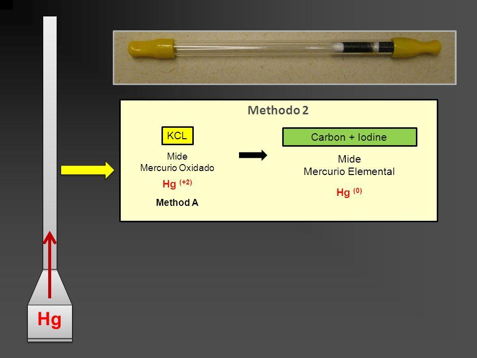 Methodo 2 KCL Carbon + Iodine Mide Mercurio Oxidado Hg (+2) Method A Mide Mercurio Elemental Hg (0) Hg