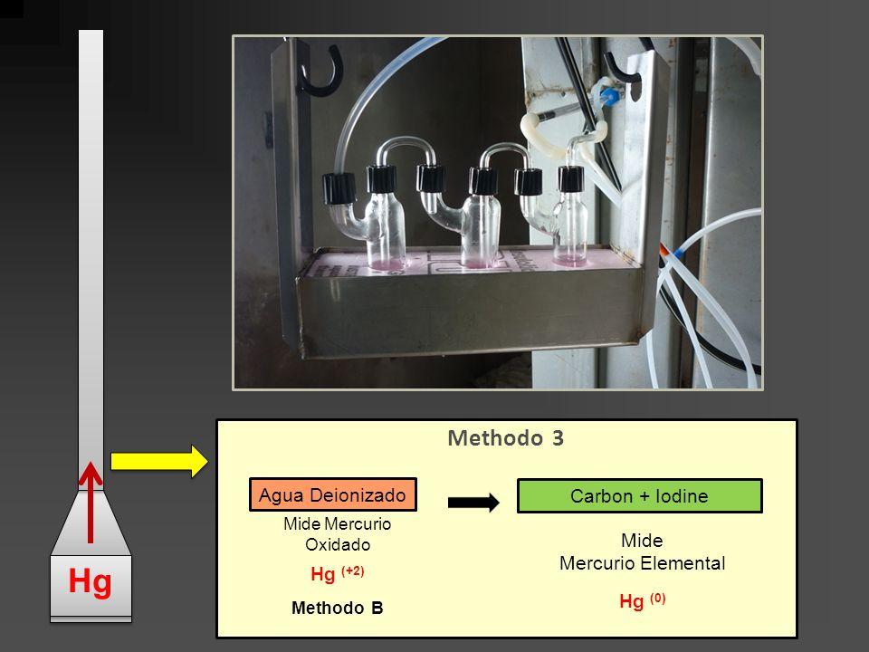 Methodo 3 Agua Deionizado Carbon + Iodine Mide Mercurio Oxidado Hg (+2) Methodo B Mide Mercurio Elemental Hg (0) Hg
