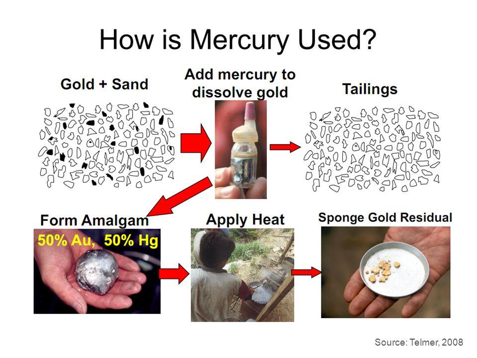 Sedimentos procesado con mercurio Amalgama (Hg-Au) (50% mercurio) Ciclo Simplificado de procesamiento artesanal de oro