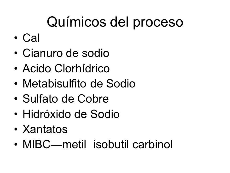 Químicos del proceso Cal Cianuro de sodio Acido Clorhídrico Metabisulfito de Sodio Sulfato de Cobre Hidróxido de Sodio Xantatos MIBCmetil isobutil carbinol