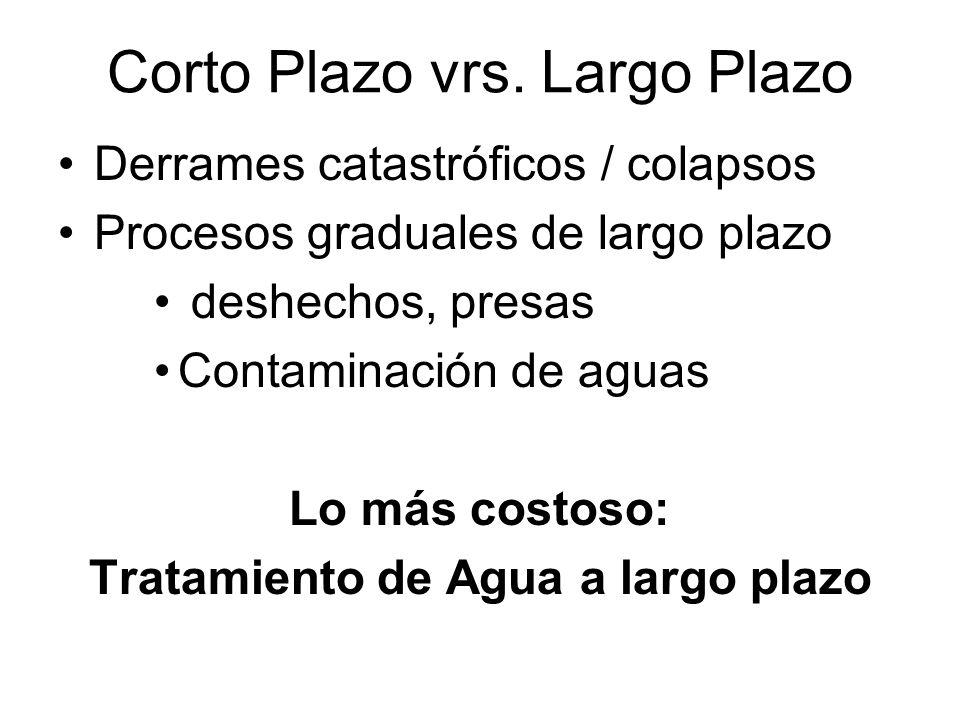 Corto Plazo vrs. Largo Plazo Derrames catastróficos / colapsos Procesos graduales de largo plazo deshechos, presas Contaminación de aguas Lo más costo