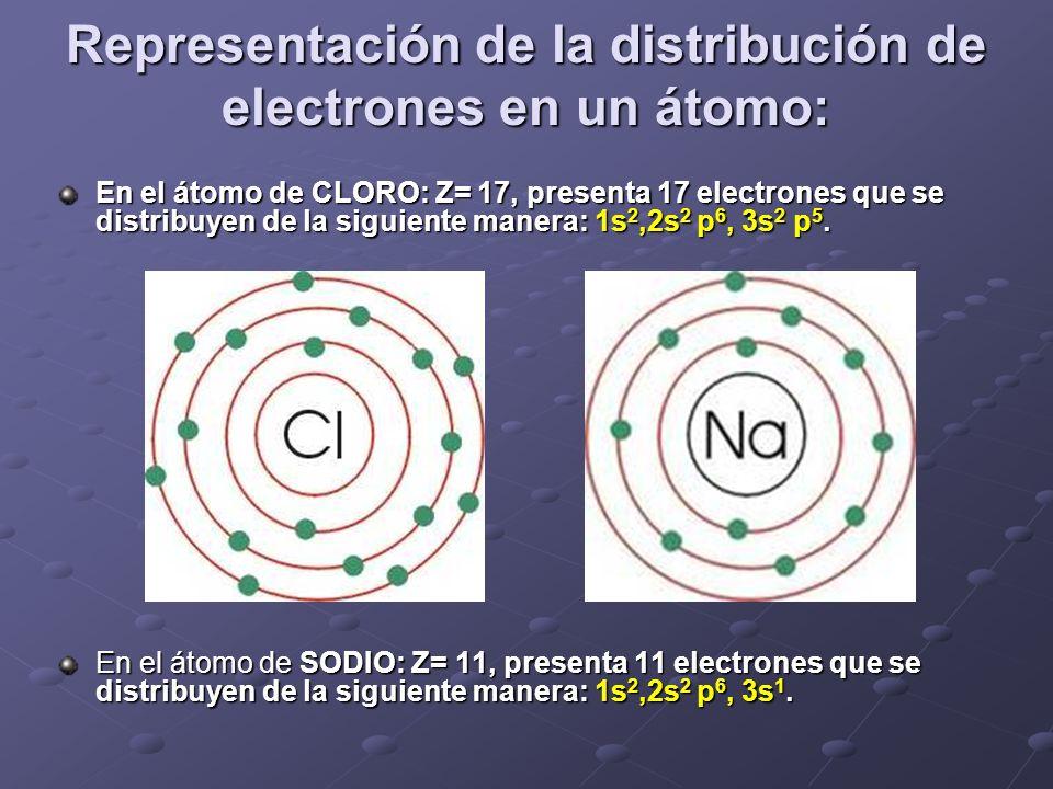 Representación de la distribución de electrones en un átomo: En el átomo de CLORO: Z= 17, presenta 17 electrones que se distribuyen de la siguiente ma