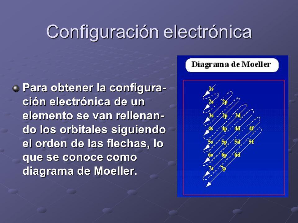 Configuración electrónica Para obtener la configura- ción electrónica de un elemento se van rellenan- do los orbitales siguiendo el orden de las flech