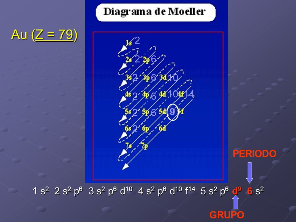 2 26 2 2 6 6 10 26 2 9 14 PERIODO GRUPO 1 s 2 2 s 2 p 6 3 s 2 p 6 d 10 4 s 2 p 6 d 10 f 14 5 s 2 p 6 d 9 6 s 2 Au (Z = 79)
