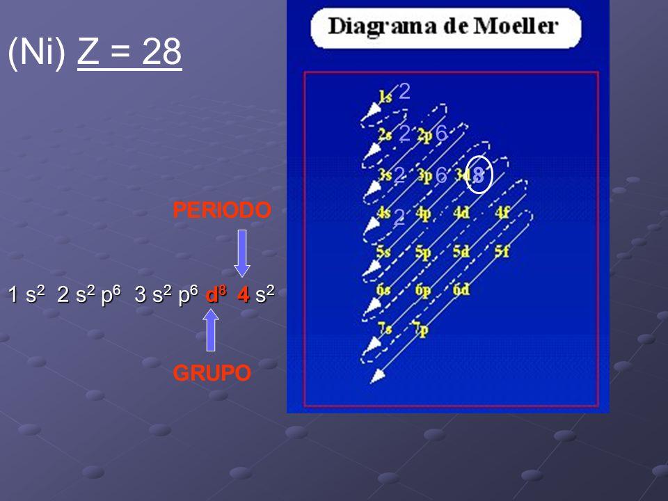 2 26 2 2 68 PERIODO GRUPO 1 s 2 2 s 2 p 6 3 s 2 p 6 d 8 4 s 2 (Ni) Z = 28