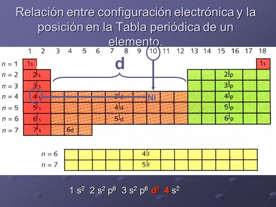 Relación entre configuración electrónica y la posición en la Tabla periódica de un elemento. Ni d 1 s 2 2 s 2 p 6 3 s 2 p 6 d 8 4 s 2