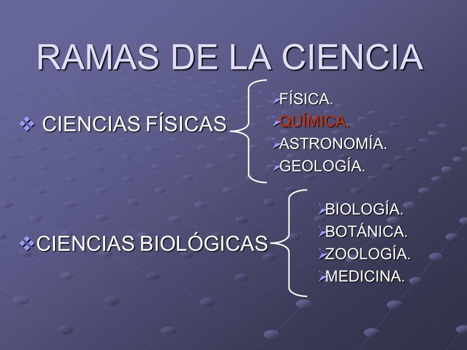 RAMAS DE LA CIENCIA CIENCIAS FÍSICAS CIENCIAS FÍSICAS CIENCIAS BIOLÓGICAS CIENCIAS BIOLÓGICAS FÍSICA. FÍSICA. QUÍMICA. QUÍMICA. ASTRONOMÍA. ASTRONOMÍA
