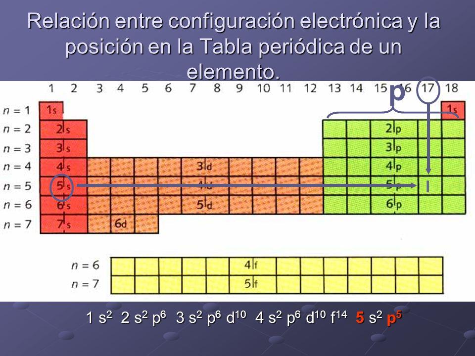 Relación entre configuración electrónica y la posición en la Tabla periódica de un elemento. I p 1 s 2 2 s 2 p 6 3 s 2 p 6 d 10 4 s 2 p 6 d 10 f 14 5