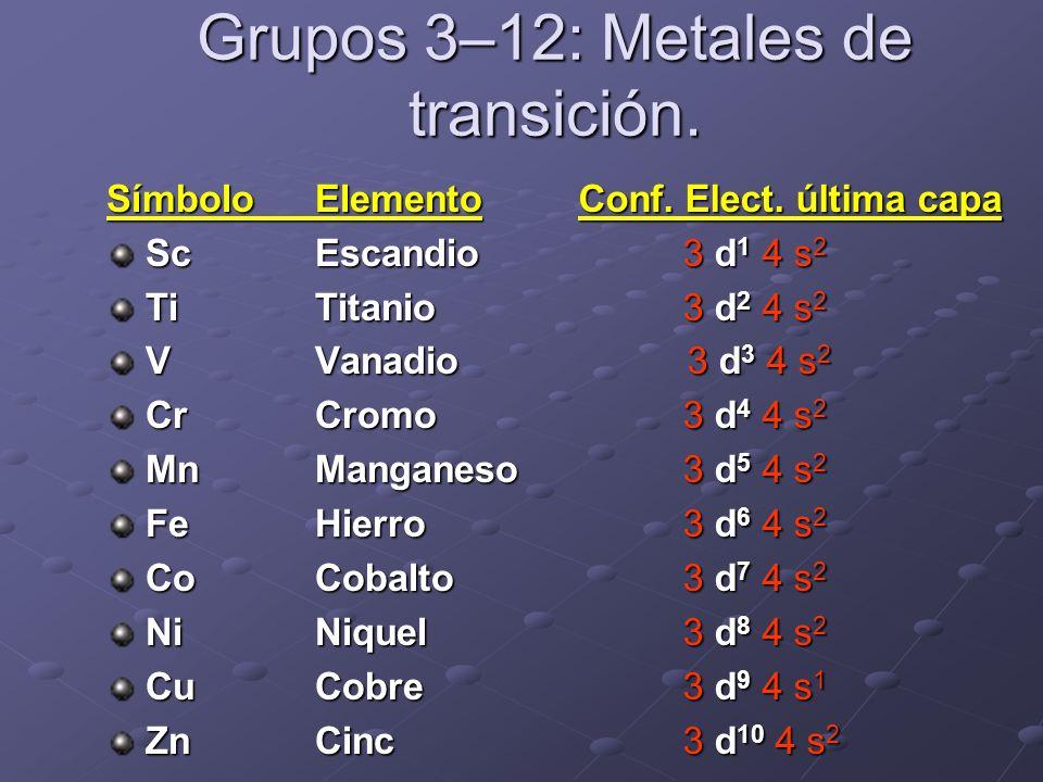 Grupos 3–12: Metales de transición. SímboloElemento ScEscandio TiTitanio VVanadio CrCromo MnManganeso FeHierro CoCobalto NiNiquel CuCobre ZnCinc Conf.