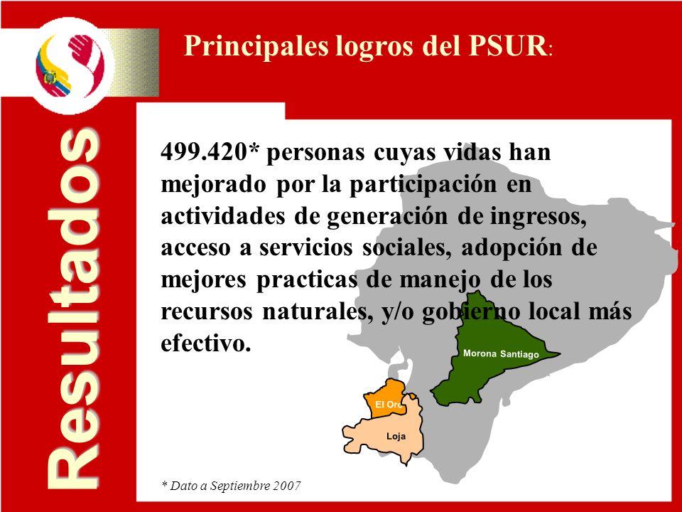 Resultados El Oro Morona Santiago Loja 499.420* personas cuyas vidas han mejorado por la participación en actividades de generación de ingresos, acces
