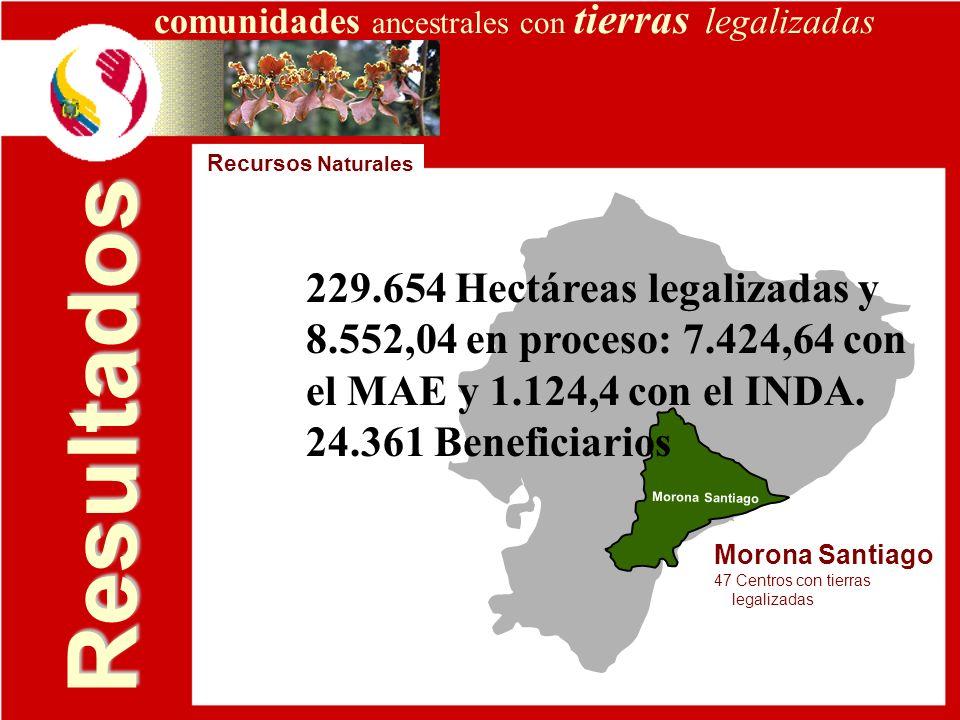 Resultados Morona Santiago 47 Centros con tierras legalizadas Recursos Naturales comunidades ancestrales con tierras legalizadas 229.654 Hectáreas leg