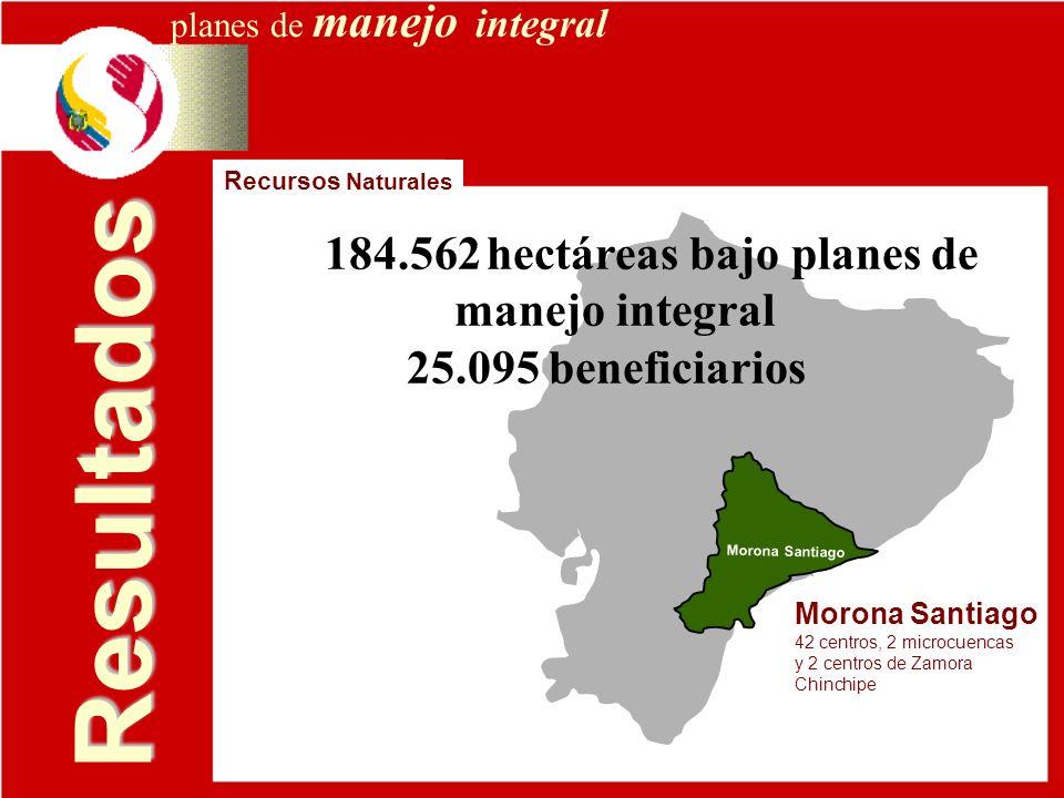 Resultados Morona Santiago 42 centros, 2 microcuencas y 2 centros de Zamora Chinchipe Recursos Naturales planes de manejo integral 184.562 hectáreas b