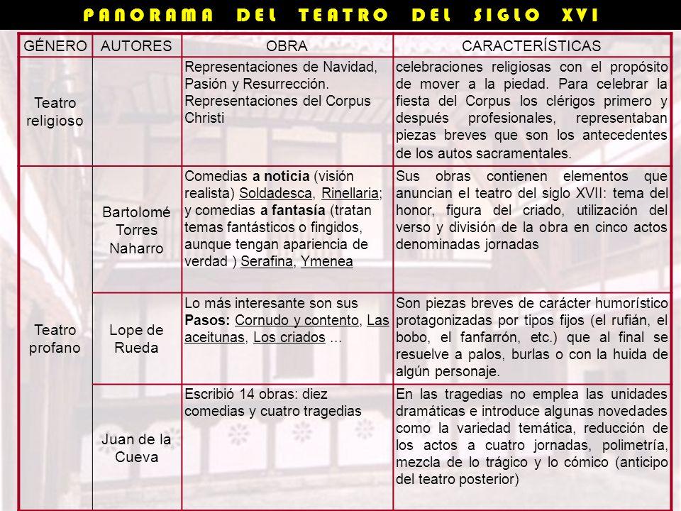 GÉNEROAUTORESOBRACARACTERÍSTICAS Teatro religioso Representaciones de Navidad, Pasión y Resurrección.