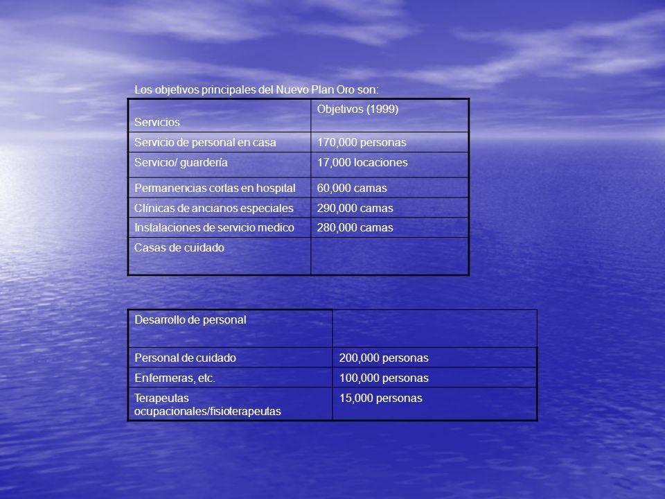 Los objetivos principales del Nuevo Plan Oro son: Servicios Objetivos (1999) Servicio de personal en casa170,000 personas Servicio/ guardería17,000 lo