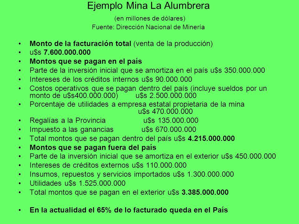 Ejemplo Mina La Alumbrera (en millones de dólares) Fuente: Dirección Nacional de Minería Monto de la facturación total (venta de la producción) u$s 7.