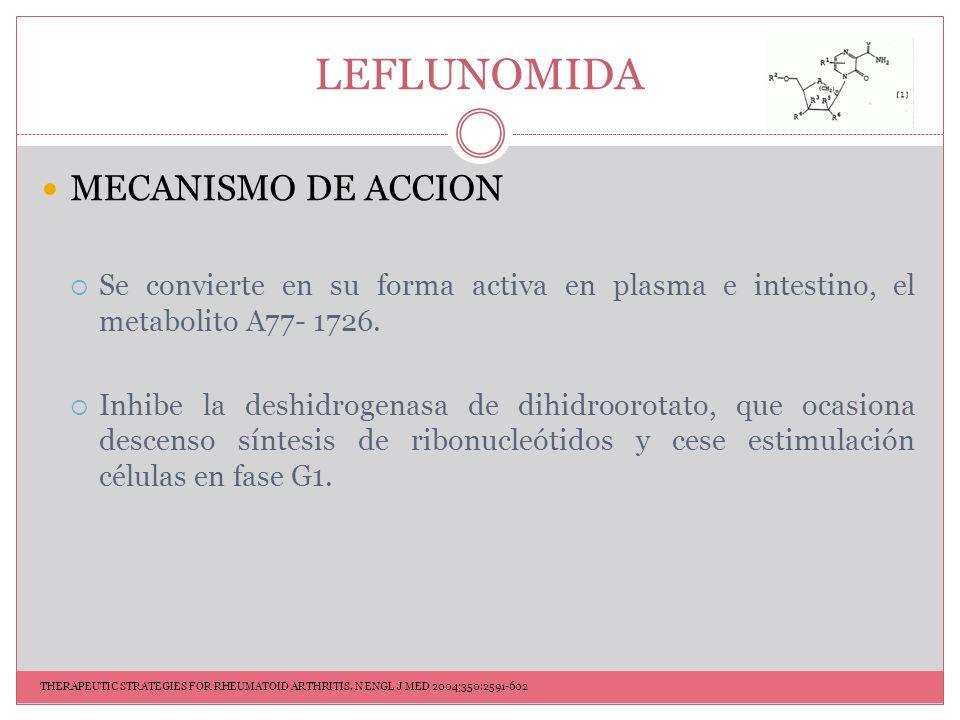 LEFLUNOMIDA DOSIFICACION 20 mg/día VO Vida media de 2 semanas MONITOREO INICIAL BH PFH SEROLOGÍA HEPATICA CREATININA MONITOREO RUTINA BH PFH CREATININA THERAPEUTIC STRATEGIES FOR RHEUMATOID ARTHRITIS.