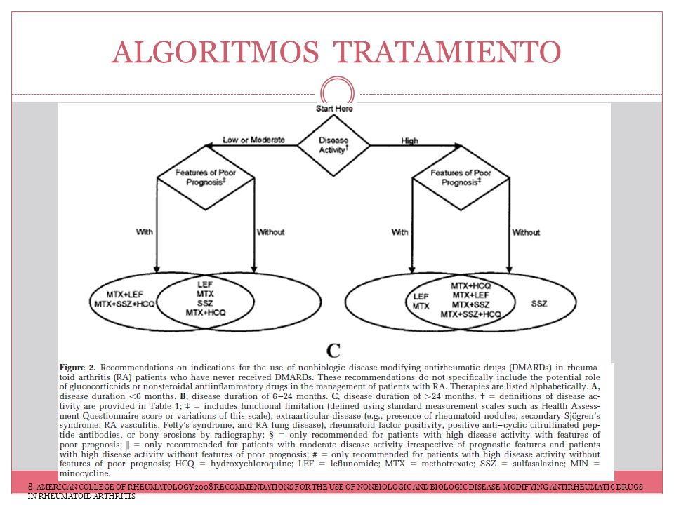 ALGORITMOS TRATAMIENTO 8. AMERICAN COLLEGE OF RHEUMATOLOGY 2008 RECOMMENDATIONS FOR THE USE OF NONBIOLOGIC AND BIOLOGIC DISEASE-MODIFYING ANTIRHEUMATI