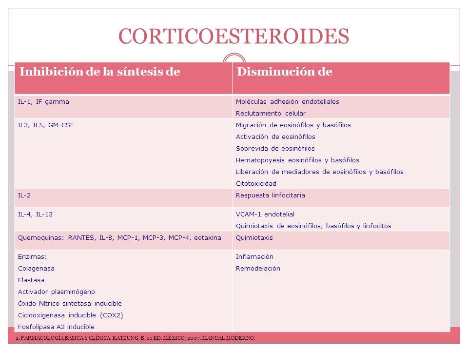 CORTICOESTEROIDES FÁRMACOACTIVIDADDOSIS ORAL EQUIVALENTE VÍA HIDROCORTISONA 120 mgVO, IV, TÓPICA CORTISONA 0.825 mgVO PREDNISONA 45 mgVO PREDNISOLONA 55 mgVO, IV METILPREDNISOLONA 54 mgVO, IV BETAMETASONA 25 A 400.6 mgVO,IV,TÓPICA DEXAMETASONA 300.75 mgVO,IV, TÓPICA DOSIFICACIÓN 2.