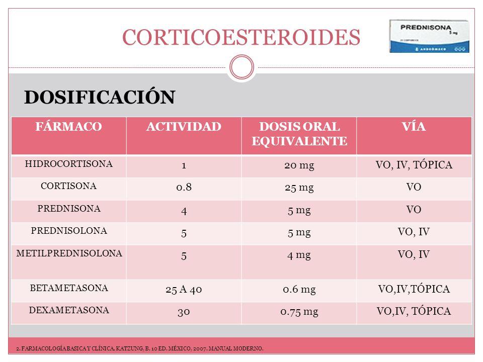 CORTICOESTEROIDES MONITOREO INICIAL TA QS PERFIL LÍPIDOS MONITOREO RUTINA Densitometría ósea Monitoreo de glucosa y lípidos 3.