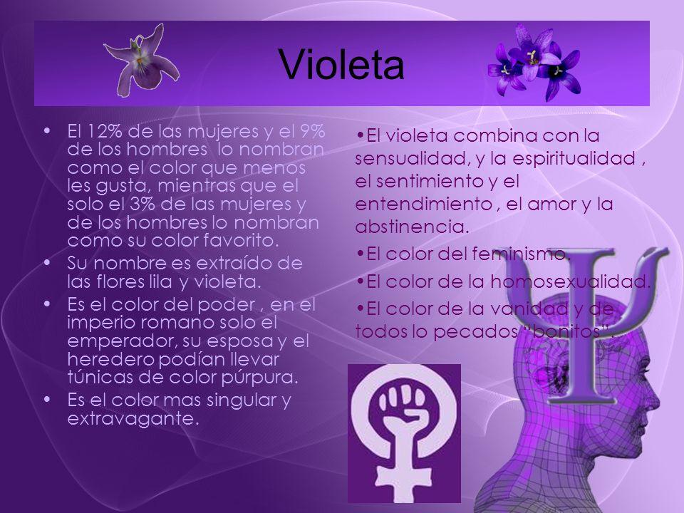 Violeta El 12% de las mujeres y el 9% de los hombres lo nombran como el color que menos les gusta, mientras que el solo el 3% de las mujeres y de los