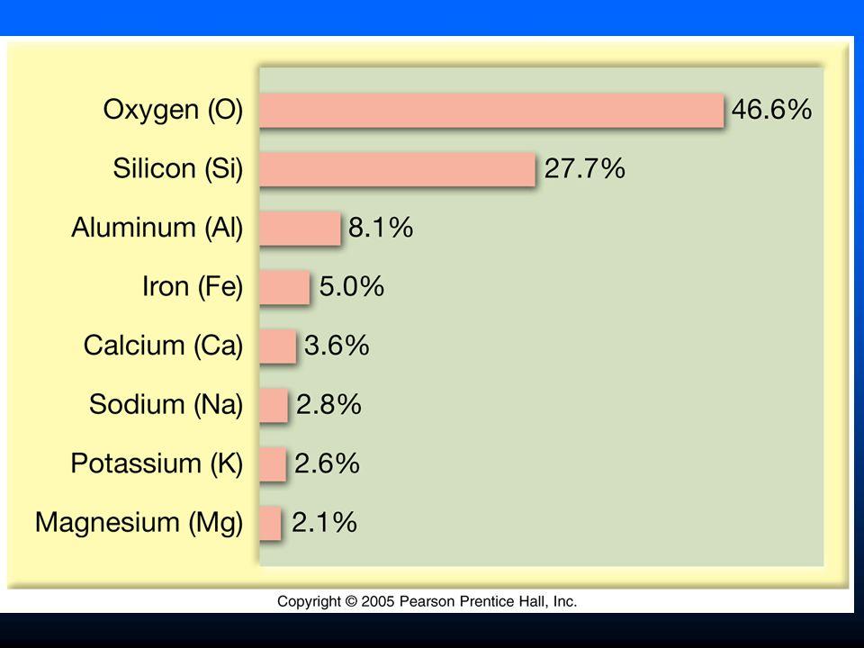 Los Silicatos SiO4, Si es un Ion pequeño con carga positiva que cuadra muy bien dentro de los iones grandes con carga negativa de oxigeno.