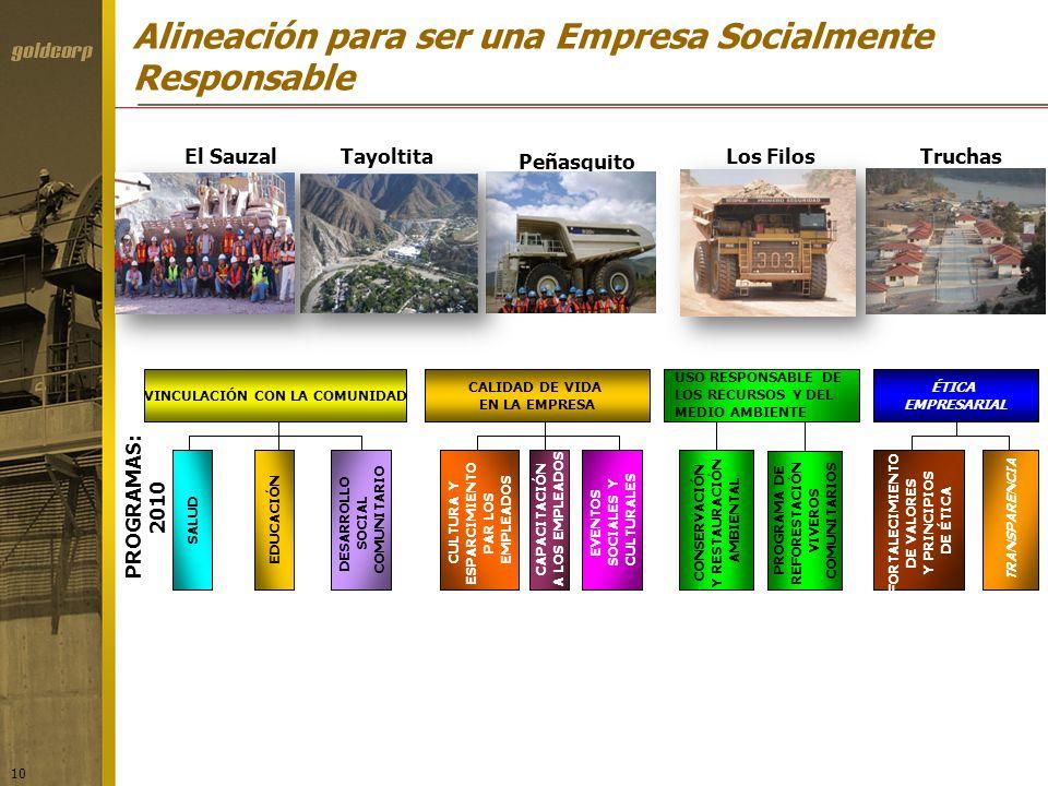 10 El Sauzal Tayoltita Peñasquito Los FilosTruchas PROGRAMAS: 2010 SALUDEDUCACIÓN DESARROLLO SOCIAL COMUNITARIO VINCULACIÓN CON LA COMUNIDAD CULTURA Y