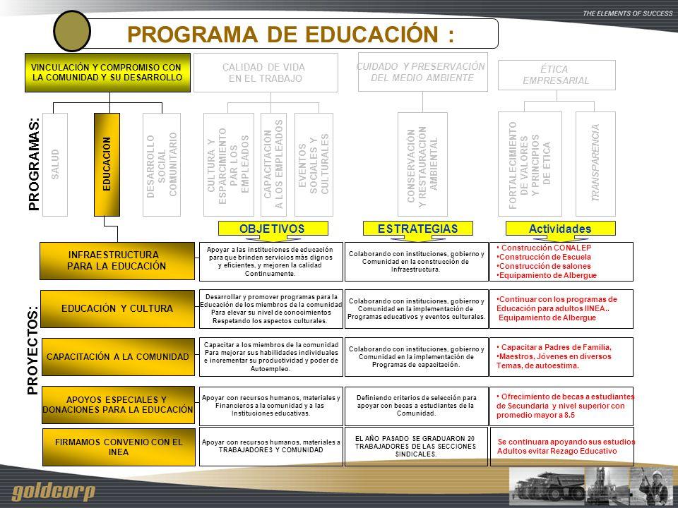 PROGRAMAS: SALUD EDUCACIÓN DESARROLLO SOCIAL COMUNITARIO VINCULACIÓN Y COMPROMISO CON LA COMUNIDAD Y SU DESARROLLO CULTURA Y ESPARCIMIENTO PAR LOS EMP