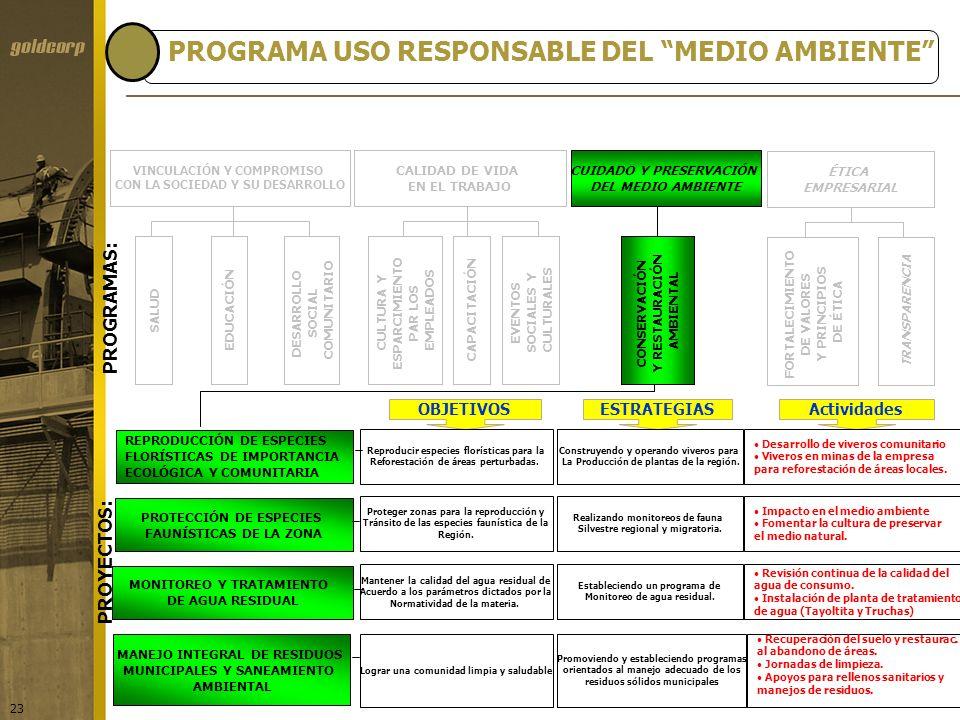 23 PROGRAMAS: ÉTICA EMPRESARIAL FORTALECIMIENTO DE VALORES Y PRINCIPIOS DE ÉTICA TRANSPARENCIA SALUDEDUCACIÓN DESARROLLO SOCIAL COMUNITARIO VINCULACIÓ