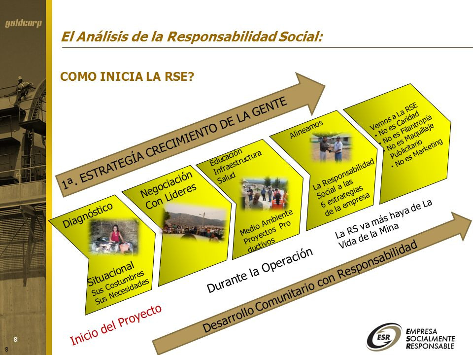 19 PROYECTOS: INFRAESTRUCTURA RECREATIVA Y CULTURAL PROGRAMAS: CUIDADO Y PRESERVACIÓN DEL MEDIO AMBIENTE CONSERVACIÓN Y RESTAURACIÓN AMBIENTAL ÉTICA EMPRESARIAL FORTALECIMIENTO DE VALORES Y PRINCIPIOS DE ÉTICA TRANSPARENCIA SALUDEDUCACIÓN DESARROLLO SOCIAL COMUNITARIO VINCULACIÓN Y COMPROMISO CON LA SOCIEDAD Y SU DESARROLLO CULTURA Y ESPARCIMIENTO PAR LOS EMPLEADOS CALIDAD DE VIDA EN LA EMPRESA Y COMUNIDAD CAPACITACIÓN A LOS EMPLEADOS EVENTOS SOCIALES Y CULTURALES OBJETIVOSActividadesESTRATEGIAS Proveer instalaciones adecuadas para actividades físicas culturales y recreativas para los empleados.