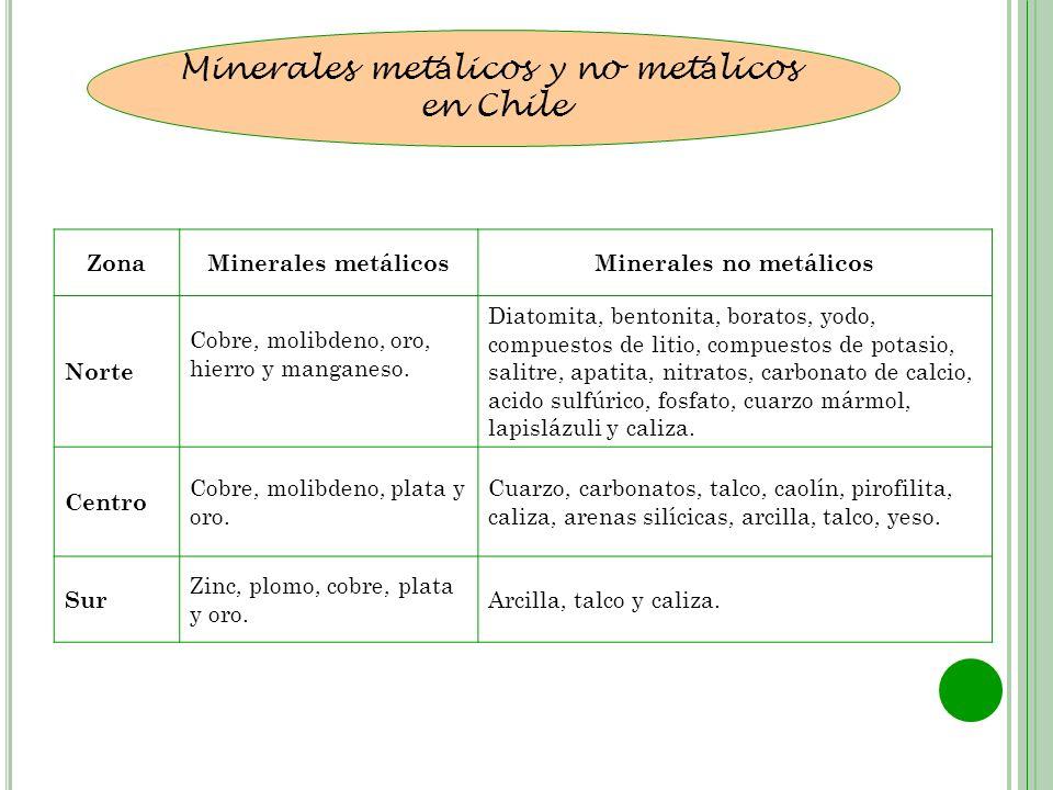 Minerales met á licos y no met á licos en Chile ZonaMinerales metálicosMinerales no metálicos Norte Cobre, molibdeno, oro, hierro y manganeso. Diatomi