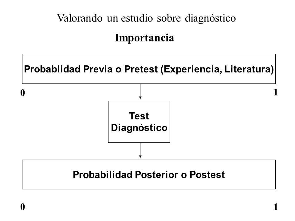 Valorando un estudio sobre diagnóstico Importancia Probablidad Previa o Pretest (Experiencia, Literatura) 0 1 Test Diagnóstico Probabilidad Posterior