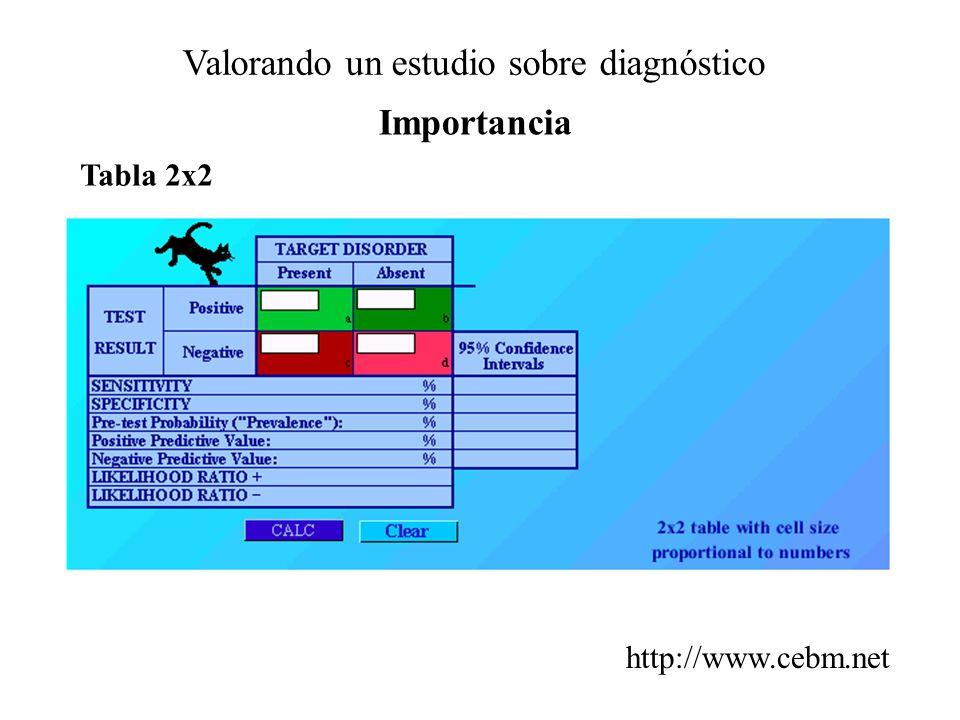 Valorando un estudio sobre diagnóstico Importancia Tabla 2x2 http://www.cebm.net